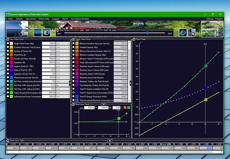 Photovoltaic System - Prosumer Electricity Network Trading - Business Simulation